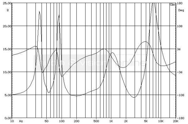 Revel Concerta M12 hifi hangfal impedancia-jelleggörbe