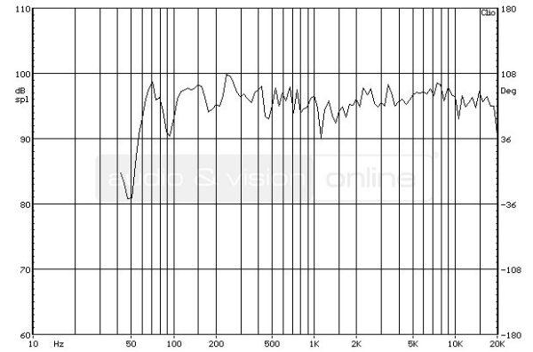 Revel Concerta M12 hifi hangfal süketszobai frekvencia-átvitel mérési diagramja