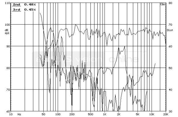 Revel Concerta M12 hifi hangfal frekvencia-torzítás diagram