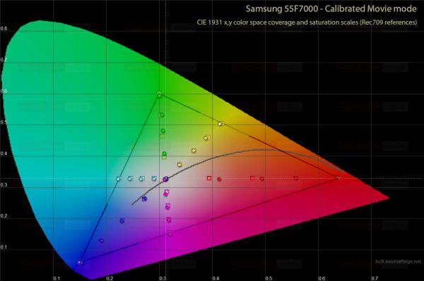 Samsung F7000 postcal gamut