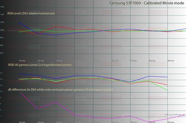 Samsung F7000 postcal grayscale