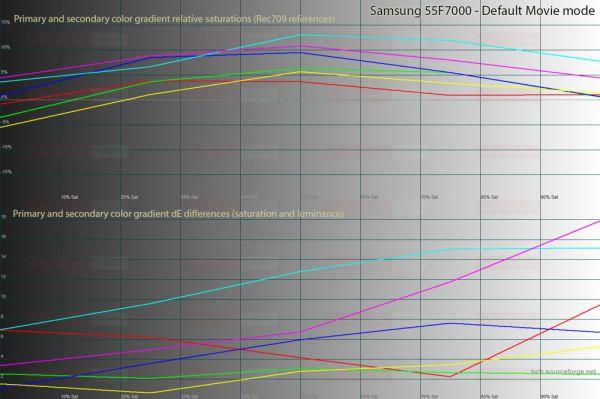Samsung F7000 precal saturationscales