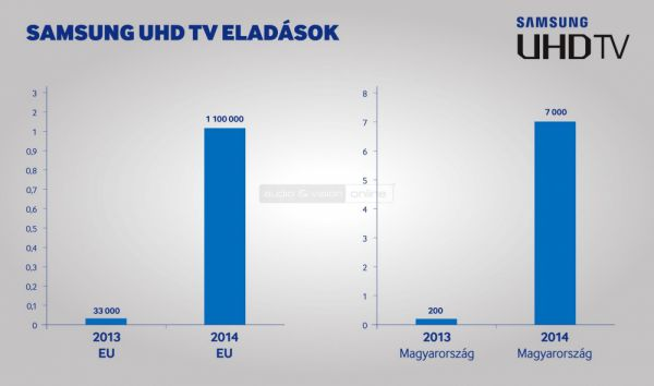 Samsung UHD TV eladások