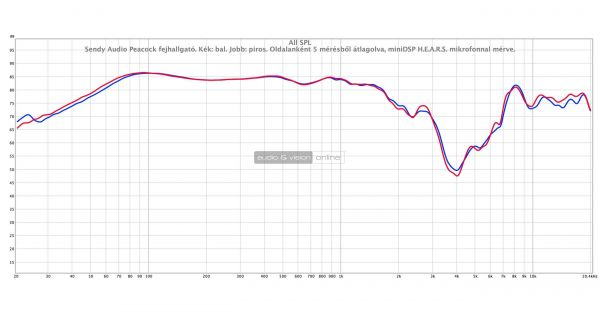 Sendy Audio Peacock high end fejhallgató mérés