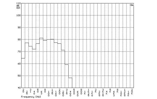 SVS PB-1000 aktív mélyláda szobában mért frekvenciaátvitel tercsávos átlagolású mérési diagramja  SVS PB-1000 aktív mélyláda teszt SVS PB 1000 SPL