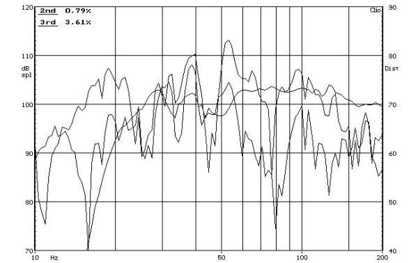SVS PB-1000 aktív mélyláda frekvencia-torzítás diagramja  SVS PB-1000 aktív mélyláda teszt SVS PB 1000 THD