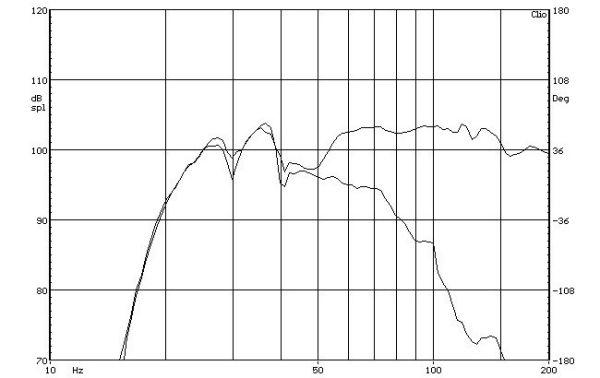 SVS PB-1000 aktív mélyláda frekvencia-váltó mérése  SVS PB-1000 aktív mélyláda teszt SVS PB 1000 freq