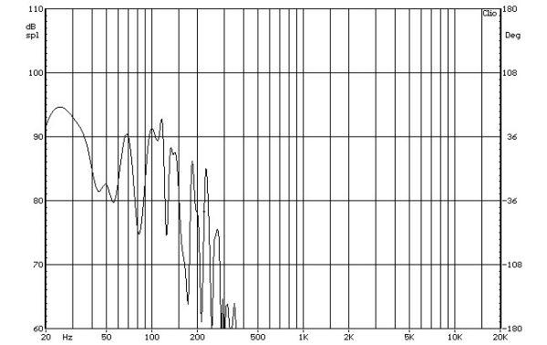 SVS PB-1000 aktív mélyláda süketszobai frekvenciaátvitel mérési diagramja  SVS PB-1000 aktív mélyláda teszt SVS PB 1000 silent room