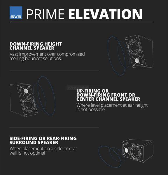 SVS Prime Elevation elhelyezési lehetőségek