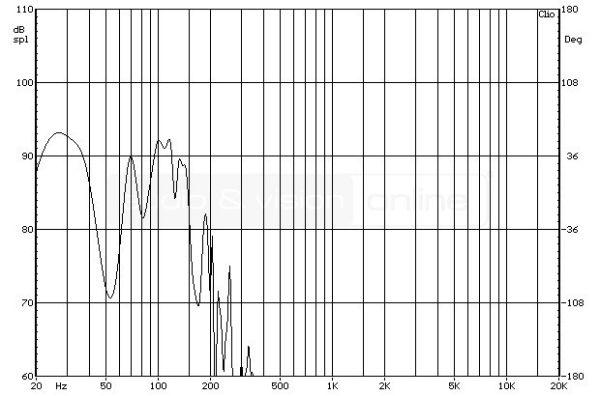 SVS SB-1000 aktív mélyláda süketszobai frekvenciaátvitel mérési diagramja  SVS SB-1000 aktív mélyláda teszt SVS SB 1000 MLS