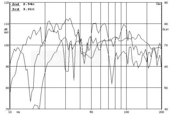 SVS SB-1000 aktív mélyláda frekvencia-torzítás diagram  SVS SB-1000 aktív mélyláda teszt SVS SB 1000 THD