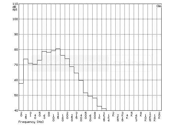 SVS SB-1000 aktív mélyláda szobában mért frekvenciaátvitel tercsávos átlagolású mérési diagramja  SVS SB-1000 aktív mélyláda teszt SVS SB 1000 frekvencia