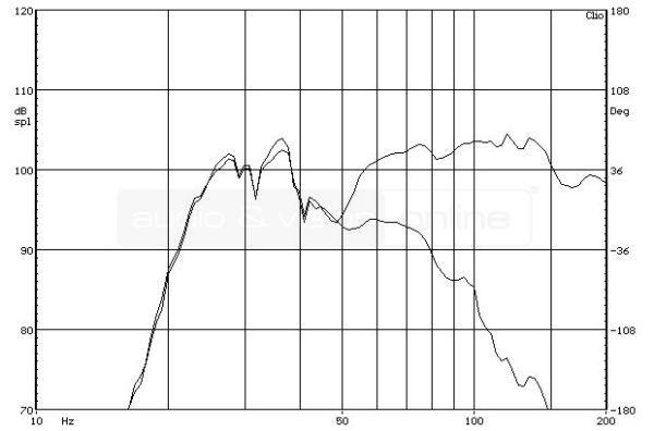 SVS SB-1000 aktív mélyláda frekvencia-váltó mérése  SVS SB-1000 aktív mélyláda teszt SVS SB 1000 frekvencia valto