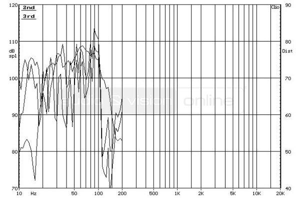 SVS PB-2000 aktív mélyláda frekvencia-torzítás diagram  Egymás ellen - SVS mélyládákkal SVS PB 2000 THD