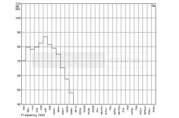 SVS PB-2000 aktív mélyláda szobában mért frekvencia-átvitel tercsávos átlagolású mérési diagramja  Egymás ellen - SVS mélyládákkal SVS PB 2000 TOA