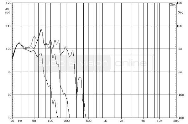 SVS PB-2000 aktív mélyláda frekvencia-váltó mérése  Egymás ellen - SVS mélyládákkal SVS PB 2000 XOV