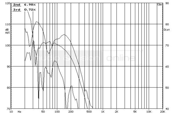SVS SB-2000 aktív mélyláda frekvencia-torzítás diagram  Egymás ellen - SVS mélyládákkal SVS SB 2000 THD