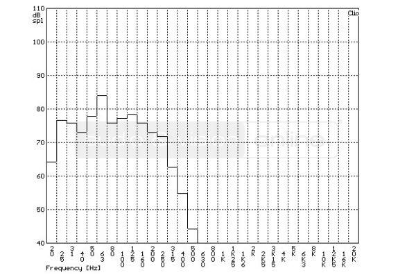 SVS SB-2000 aktív mélyláda szobában mért frekvencia-átvitel tercsávos átlagolású mérési diagramja  Egymás ellen - SVS mélyládákkal SVS SB 2000 TOA