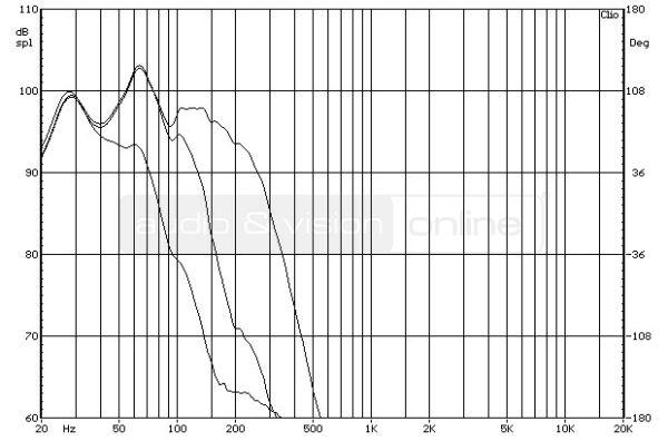 SVS SB-2000 aktív mélyláda frekvencia-váltó mérése  Egymás ellen - SVS mélyládákkal SVS SB 2000 XOV