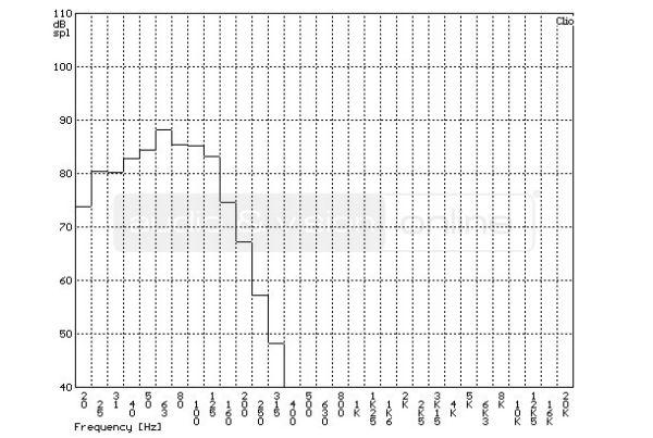 SVS SB13-Ultra aktív mélyláda szobában mért frekvenciaátvitel tercsávos átlagolású mérési diagramja  SVS SB13-Ultra aktív mélyláda teszt SVS SB13 RTA