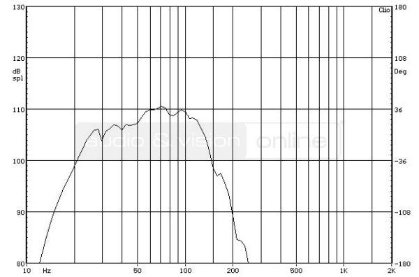 SVS SB13-Ultra aktív mélyláda süketszobai frekvencia-átvitel mérési diagramja  SVS SB13-Ultra aktív mélyláda teszt SVS SB13 SIN
