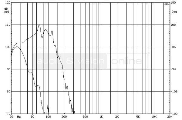 SVS SB13-Ultra aktív mélyláda frekvenciaváltó mérése  SVS SB13-Ultra aktív mélyláda teszt SVS SB13 X31