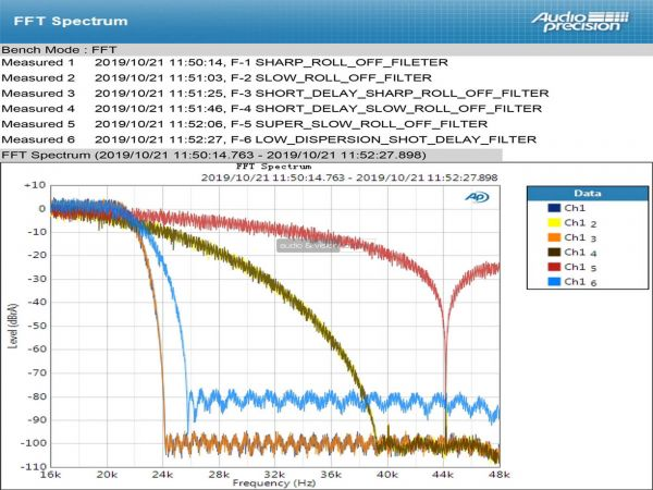 Topping E30 DAC filter