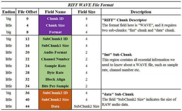 RIFF WAVE File Format
