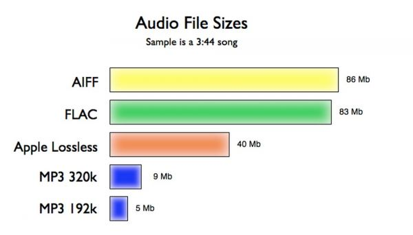 audio formátumok méretei