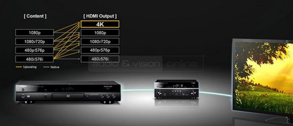 Yamaha BD-A1060 Blu-ray lejátszó videójel felkonvertálás
