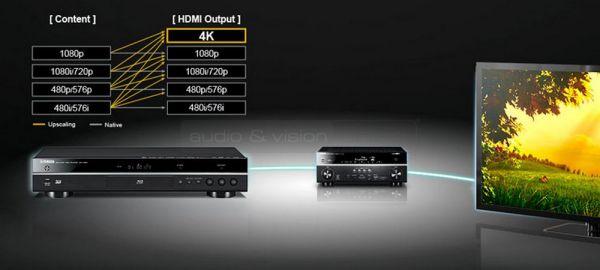 Yamaha BD-S681 Blu-ray lejátszó felkonvertálás