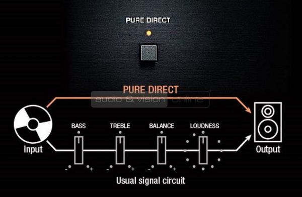 Yamaha RN-803D MusicCast sztereó erősítő Pure Direct