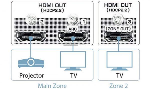 Yamaha RX-A1080 házimozi erősítő HDMI