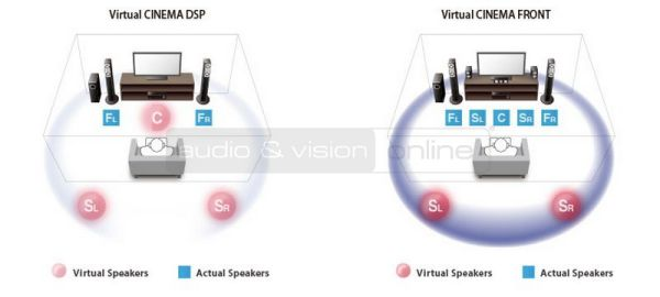 Yamaha RX-V381 házimozi erősítő Virtual Cinema DSP