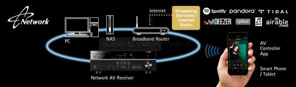 Yamaha RX-V483 házimozi erősítő streaming services