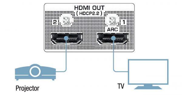 Yamaha RX-V685 házimozi erősítő HDMI