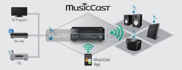 Yamaha RX-V781 MusicCast házimozi erősítő
